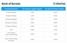 Bank Account Comparison Chart Bank Of Baroda Fd Interest Rates 2019 Bank Of Baroda Fixed