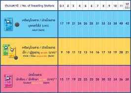 ราคาบัตร MRT และค่าโดยสารทั่วไป นักเรียน ผู้สูงอายุ เด็ก ปี 2564 - HUAPOOD