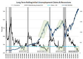 Initial Jobless Claims Late Cycle Is As Late Cycle Does