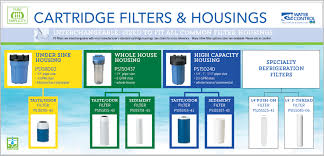Cartridge Filters Residential Water Filtration Water
