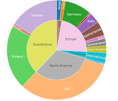 Canada Population Pie Chart How To Do Nested Pie Chart In R Where The Outer Ring Data Is