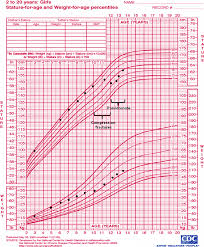 Who Percentile Charts Growth Chart Of Girl With Osteoporosis Decline In Height