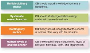What Is Organizational Behavior Anchors Of Organizational Behavior Knowledge Relivingmbadays