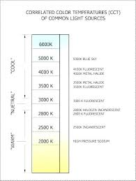 Halogen Bulb Chart Light Temperature Chart Knowledgesocietyfoundation Co