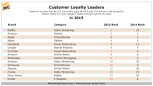 Top Brands In 2015 Ranked By Customer Loyalty Marketing Charts