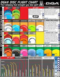 Flight Paths For Major Disc Manufacturers Disc Golf 365
