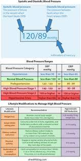 Blood Pressure Chart Latest Blood Pressure Guidelines Health