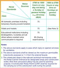 Noise Assessment Noise Criteria