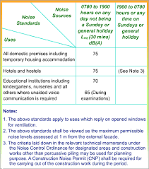 Noise Criteria Chart Noise Assessment Noise Criteria
