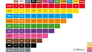 Marketing Color Chart Marketing Tools Colour Charge For Signs For Those With