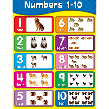 Chartlets Numbers 1 10