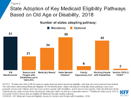 Family Related Medicaid Income Asset Limit Chart Florida Medicaid Financial Eligibility For Seniors And People With