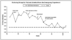 Control Chart Example In Healthcare Institute For Healthcare Improvement Science Of Improvement