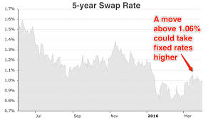 5 Yr Swap Rate Cost Of Inflation Index Old