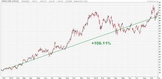 Alibaba Stock Chart How I Made 106 11 Returns In The Yahoo Alibaba Ipo