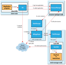 hadoop how job is send to master and to nodes on mapreduce anatomy of map reduce job using yarn