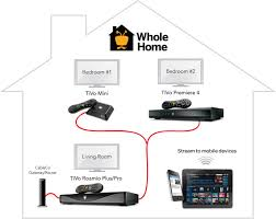 moca wiring diagram with directv home adapter wiring diagram directv whole home dvr self install at Wiring For Directv Whole House Dvr Diagram
