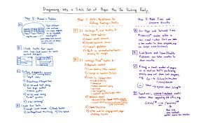 Diagnosing Why a Site's Set of Pages May Be Ranking Poorly ...