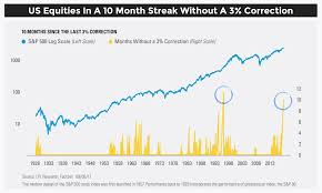 A Stock Market Crash In 2018 Investing Haven
