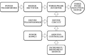 three phase induction motor using arduino