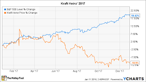 Kraft Foods Share Price Chart Why Kraft Heinz Stock Lost 11 In 2017 The Motley Fool