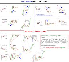 Chart Patterns Candlestick Chart Forex Trading Online