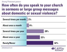 pastors seldom preach about domestic violence talktocongregation