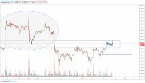 Bart Chart Pattern Bart Double Top In Area Of Liquidity For Bitmex Xbtusd By