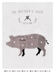 Butchers Chart Pork