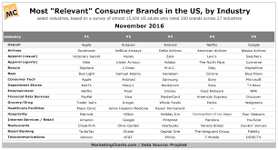 Prophet Most Relevant Consumer Brands In Us Marketing Charts