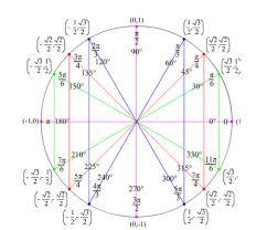 Unit Circle Chart Filled In Topic 3 Circular Functions And Trigonometry Ib Dp