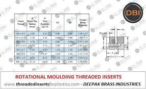 Threaded Insert Size Chart Rotomolding Inserts Rotational Molding Inserts
