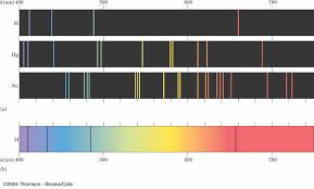 Emission Spectrum Graphics How To Plot An Emission Spectrum Mathematica Stack