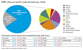 Oil Usd Live Chart Opec Opec Share Of World Crude Oil Reserves
