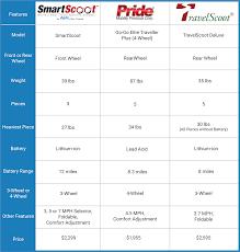 Comparison Chart Smartscoot Brand Comparison Chart Smartscoot Mobility