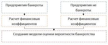 Оценка вероятности банкротства Создание модели Схема построения модели оценки вероятности банкротства предприятия