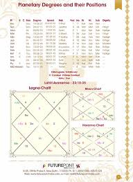 Rashi Chart Name Free Online Kundli Making Software By Date Of Birth And Time