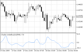 Chaikin Volatility Chv Indicator For Metatrader 5