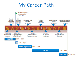 it project timeline timeline powerpoint templates amitdhull co