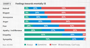 Population Chart Of Indian States 5 Charts That Reveal How India Sees Mental Health World