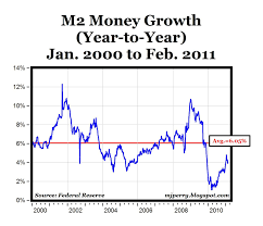 M2 Growth Below 4 Velocity At 25 Year Lows 4 Real Gdp