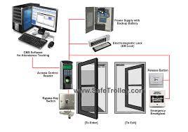 office door access control