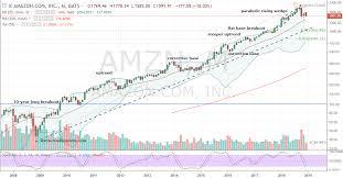 Amazon Stock Chart 10 Years Shorting Amazon Amzn Stock Still Makes Sense Investorplace