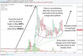 Ripple Price History Chart Is Ripple An Ico Xrp Price History Kondaphotography