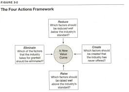 Four Actions Framework The Business Model Canvas Why Your Business Model Beats A