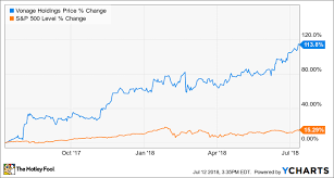 How Vonage Holdings Corp Stock Rose 27 In The First Half