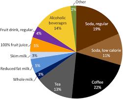 Distribution Of Intake Grams Across Beverage Types U S