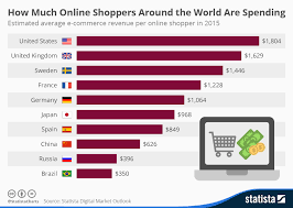 Chart How Much Online Shoppers Around The World Are