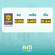 aomMONEY - อีก 1 ธนาคารที่ประกาศลดดอกเบี้ยเงินกู้ MRR และ...