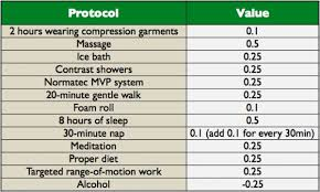 Muscle Recovery Time Chart You Dont Need More Training You Need More Recovery